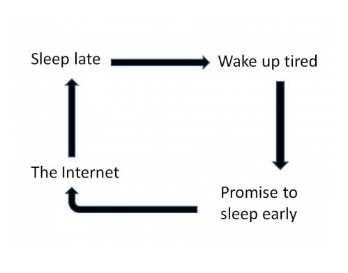 caught in this vicious circle