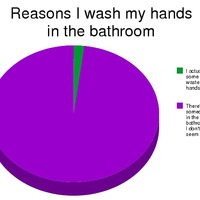 reasons to wash hands in bathroom
