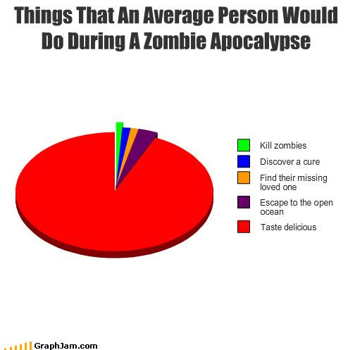 zombie apocalypse graph